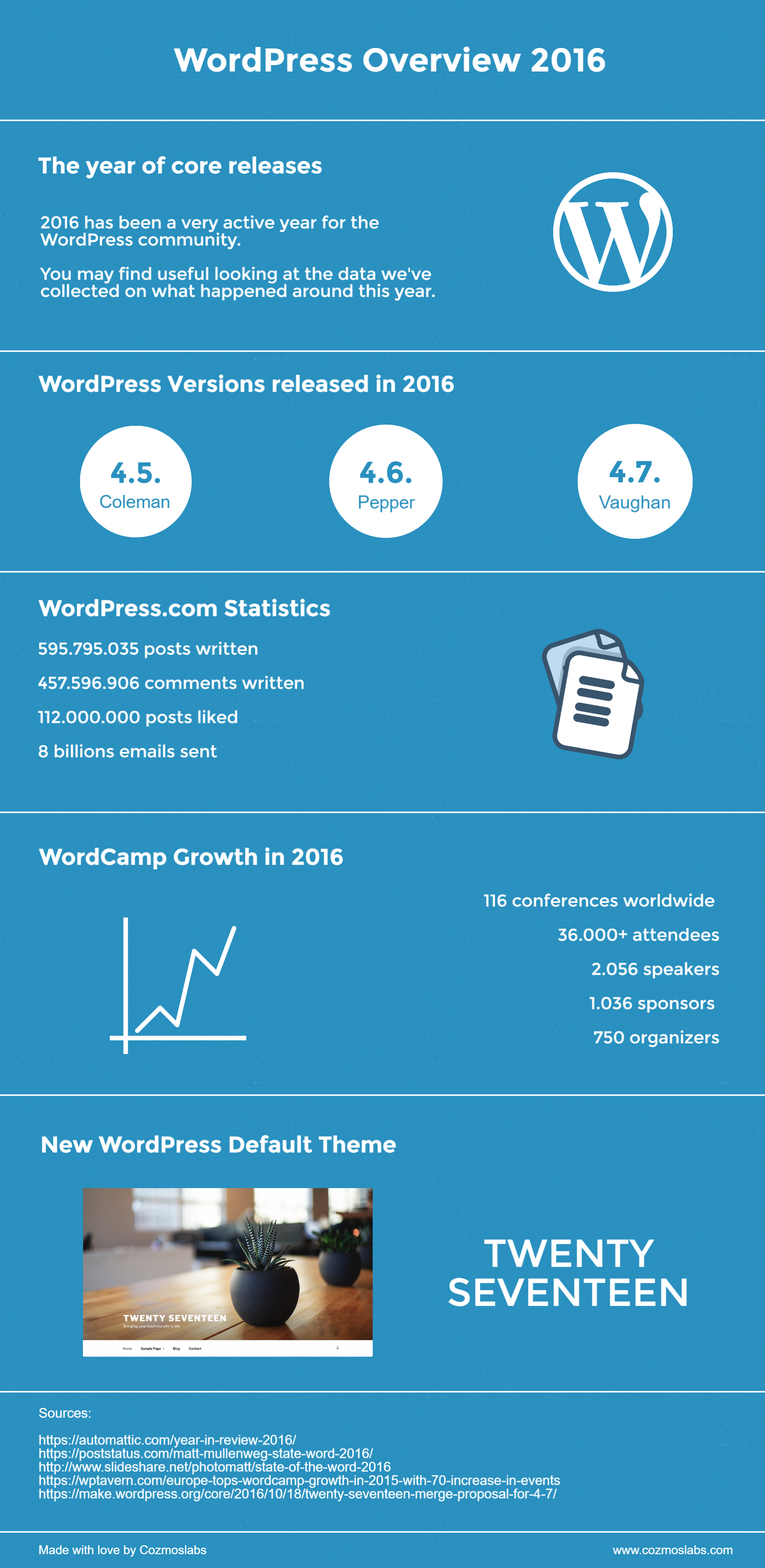 infographic_wordpress_community_overview