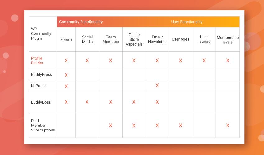 Table comparing WordPress community plugins
